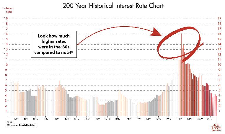 200 year historcial interest rate chart