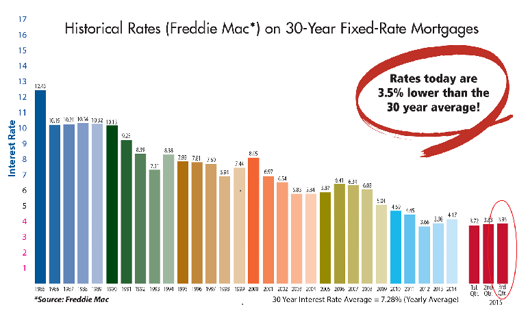 historical 30 year mortgage interest rates